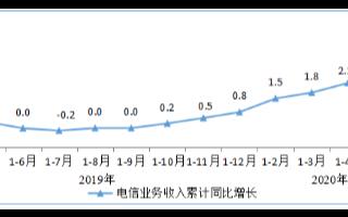 电信业务收入增速小幅提升,增速较1-4月提高0.1个百分点