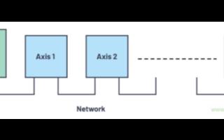 基于ADI新工业以太网PHY方案解决工业机器人和...