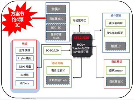 芯旺微推出基于KF32L530的智能门锁方案,可实现助力指纹识别算法