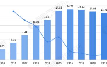 全球手机摄像头出货量将引来新一轮增长,预计202...