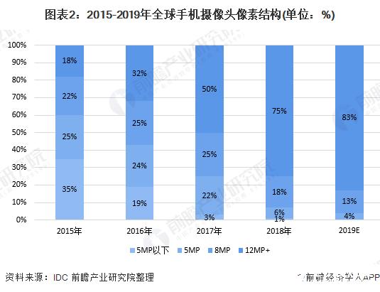 图表2:2015-2019年全球手机摄像头像素结构(单位:%)