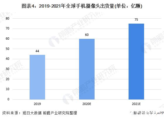 图表4:2019-2021年全球手机摄像头出货量(单位:亿颗)
