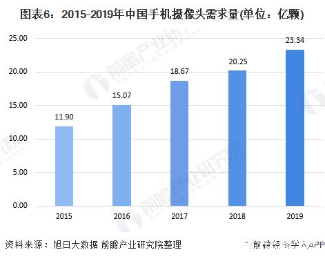 图表6:2015-2019年中国手机摄像头需求量(单位:亿颗)