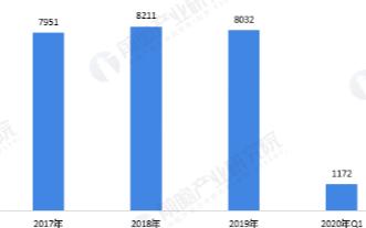Q1季度家電出口規模同比下降12.6%,線上銷售渠道持續發力