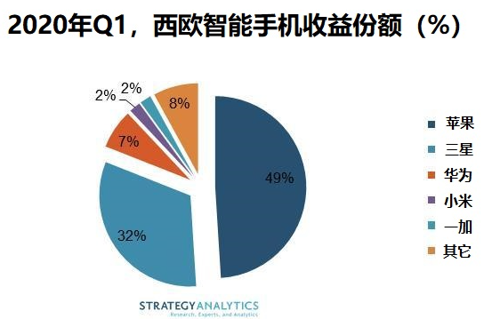 Q1季度西歐智能手機收益下降10%,蘋果和三星壟斷西歐市場