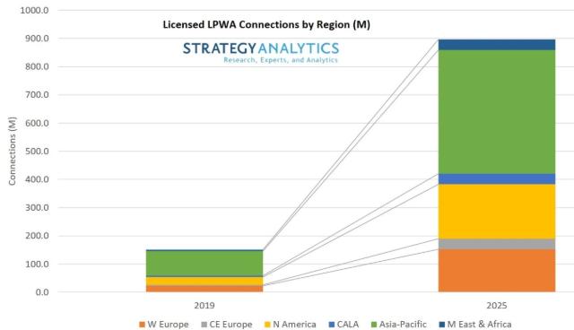 预计到2025年授权的低功率蜂窝连接数量将增至9亿
