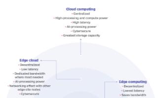 物联网边缘云的成功取决于奠定基础,实现云和边缘计算平衡