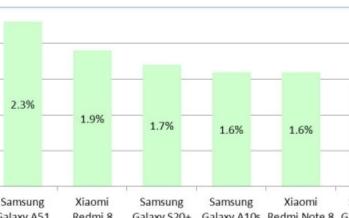 三星Galaxy A51 5G的评测,价格实惠值得一试