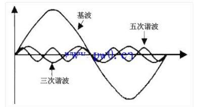 如何按捺變頻器的諧波