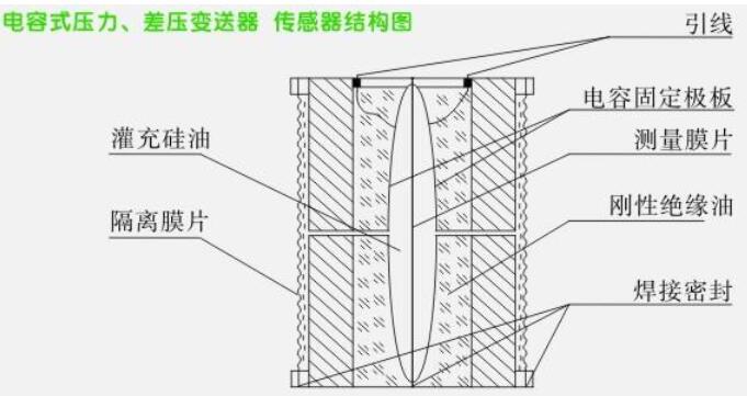 电容式压力变送器的工作原理及结构说明