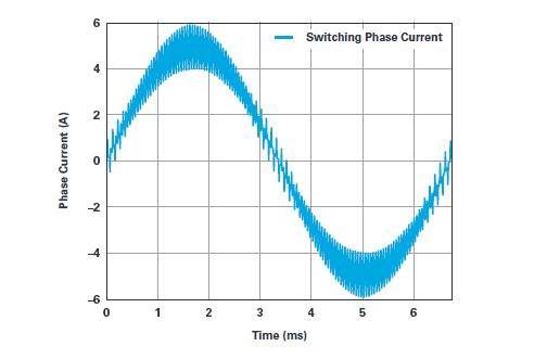 用于电机控制的优化∑-∆调制电流测量