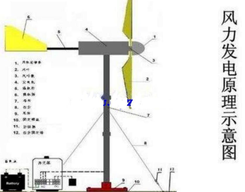 風力發電機的原理說明