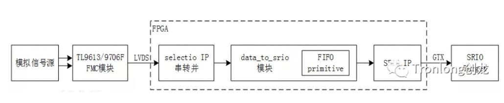 FPGA+DSP的高速AD采集处理开发详解
