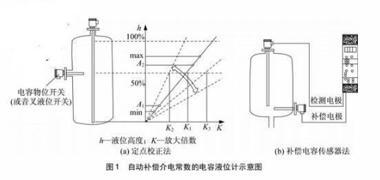 电容式液位计的补偿方法介绍