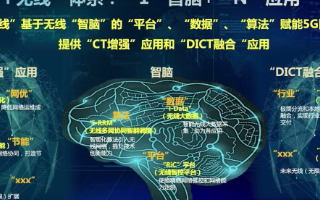 """中国移动""""i无线""""技术概念发布,打造绿色支撑万物..."""