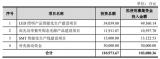 5家LED上市公司,非公开发行股票的申请均已获得...