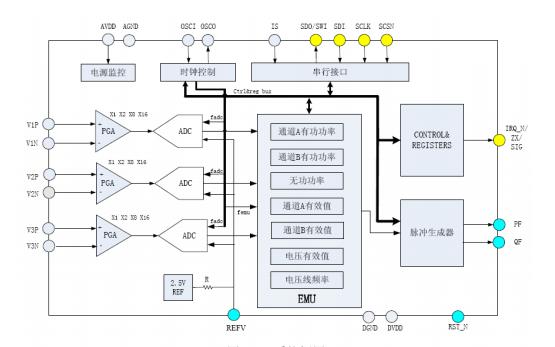 RN8209单相智能电表的参考设计资料说明
