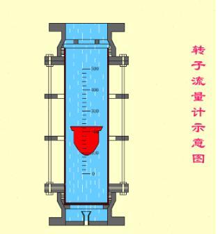 转子流量计的工作原理和特点