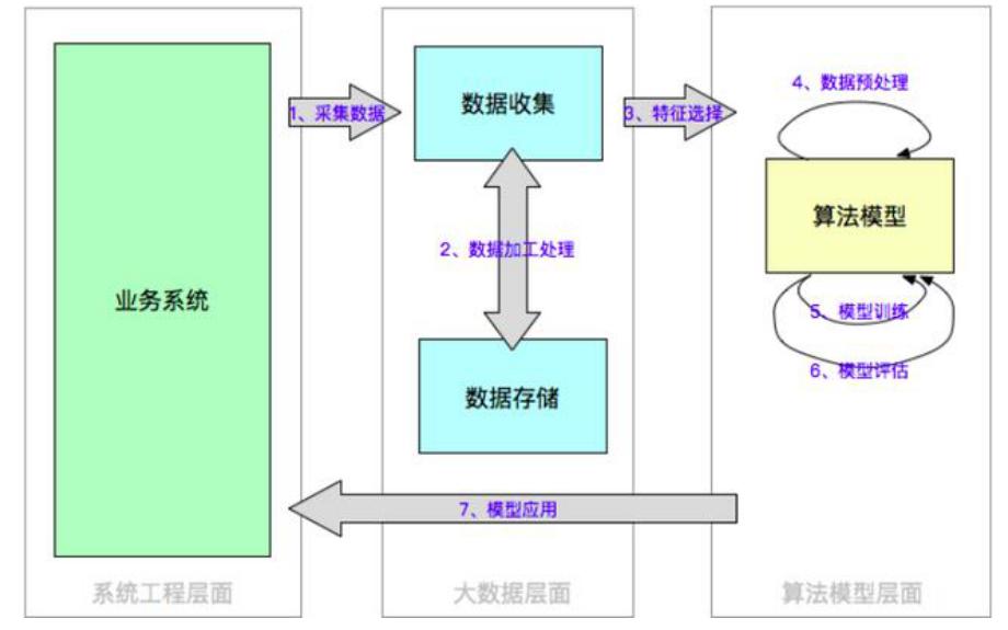 人工智能技术架构方案的可行性详细介绍