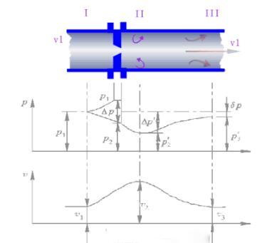 喷嘴流量计工作原理和特点