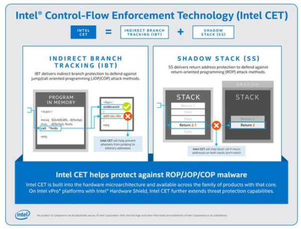 英特爾宣布:下一代移動CPU將支持CET功能