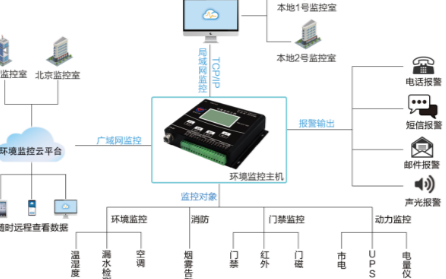 机房环境中的监控系统可以实现哪些功能