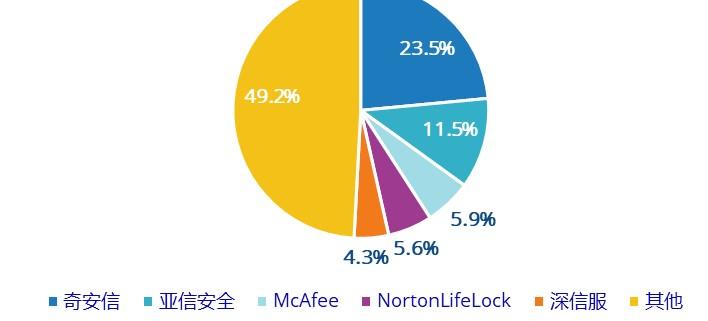 中國IT安全軟件市場較2020年增長24.66%