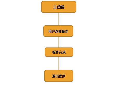 使用C语言实现万年历显示的程序设计
