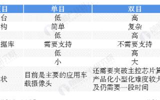 中國車載攝像頭需求量不斷增長,預計2020年有望突破4400萬顆
