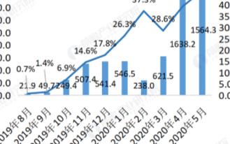 5G手機市場滲透率持續上升,未來將成為智能手機市場主流