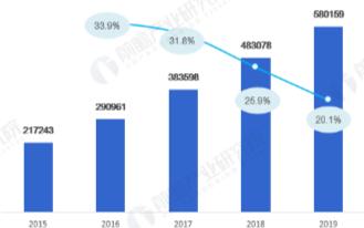 全球光伏发电装机容量快速增长,中国光伏企业实力全球居前