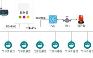 基于RSM系列隔离收发器在气体监测方案数据传输系...