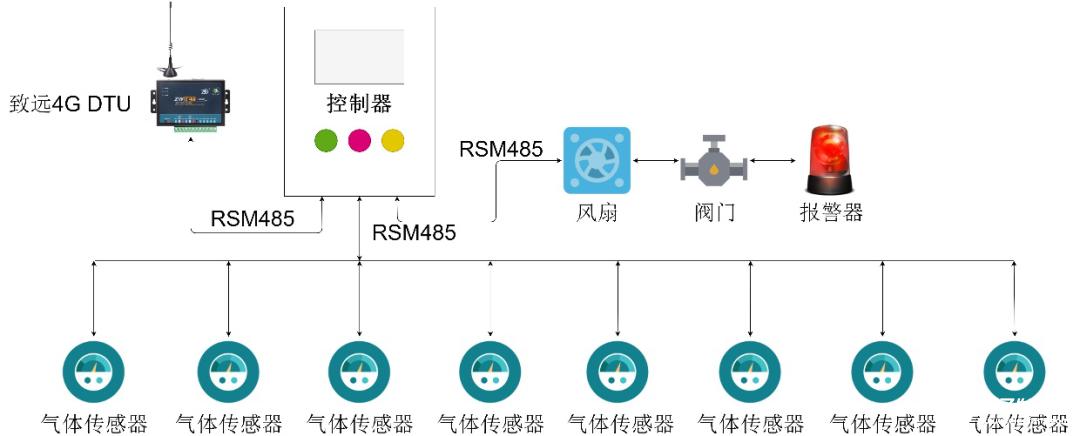 基于RSM系列隔离收发器在气体监测方案数据传输系统的应用