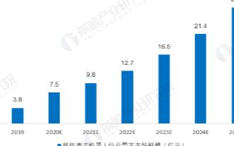 預計到2025年中國商用清潔機器人市場規模將達27.8億元