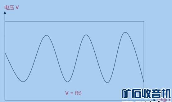 关于示波器的20个常见问题