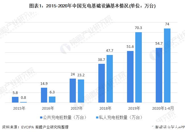 图表1:2015-2020年中国充电基础设施基本情况(单位:万台)