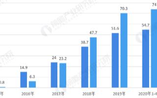 2020年Q1季度公共类充电桩54.7万台,直流充电桩占比最大