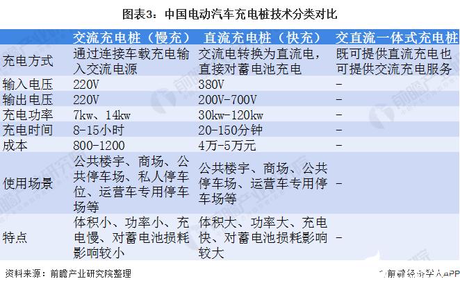图表3:中国电动汽车充电桩技术分类对比
