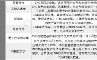 LNG将成为我国天然气市场的主力军,五年内供给量...