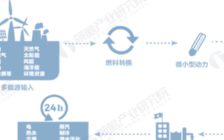 我国分布式电源开发潜力巨大,分布式光伏发电增速最...