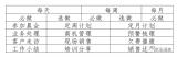 """网格小CEO日常基础运营""""应知必会"""""""