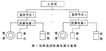 基于80C51单片机和AD526运放实现防腐电源...
