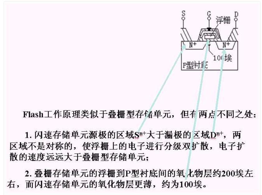 可编程逻辑器PLD顶用来寄存数据的根柢单元