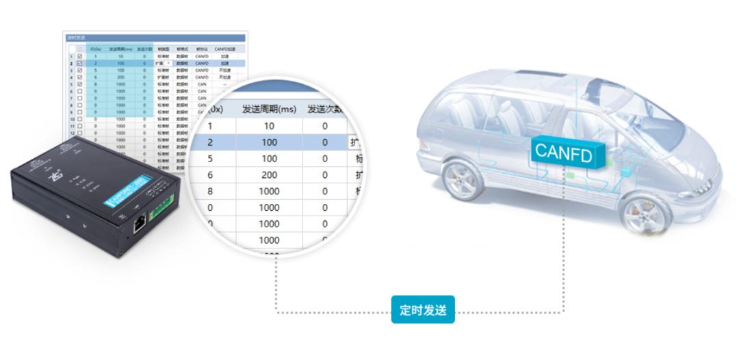 智能网联车CANFD及车载以太网的应用