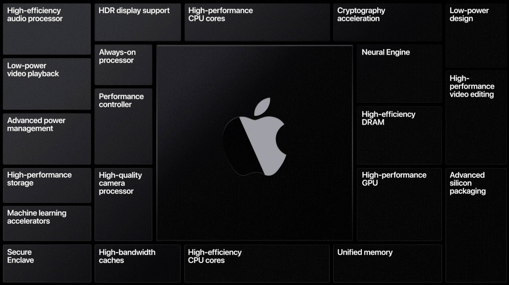 蘋果徹底拋棄Intel陣營,兩年時間內全面轉向ARM架構