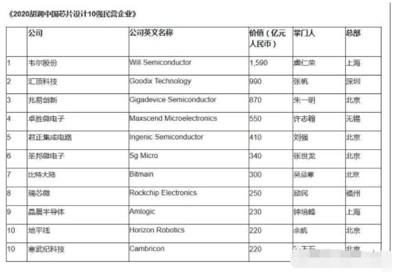 2020中國芯片設計10強民營企業出爐,韋爾奪下...