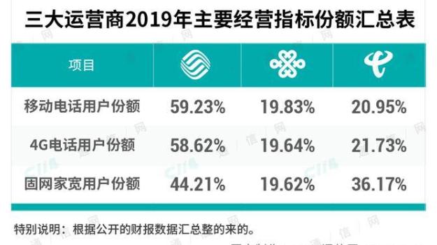 中国联通拆除2G网络 存量2G用户怎么办?