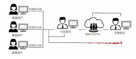 智能医疗产品的现状及发展方向
