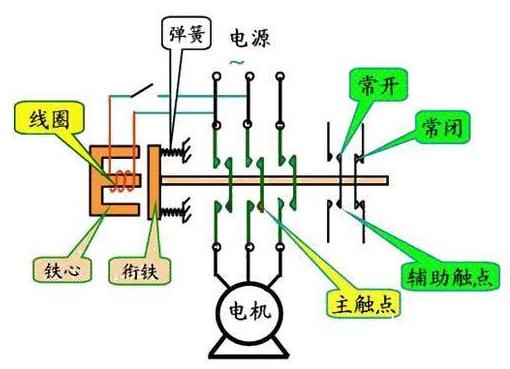 交流接触器的结构原理、参数及选型