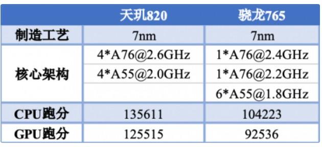 天玑 820与骁龙 765两款 5G 手机芯片的对比